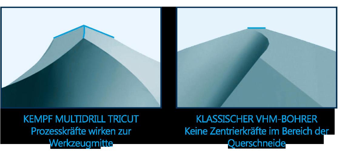 Multidrill-Schaubild_VuJVpEGpiuCnZ