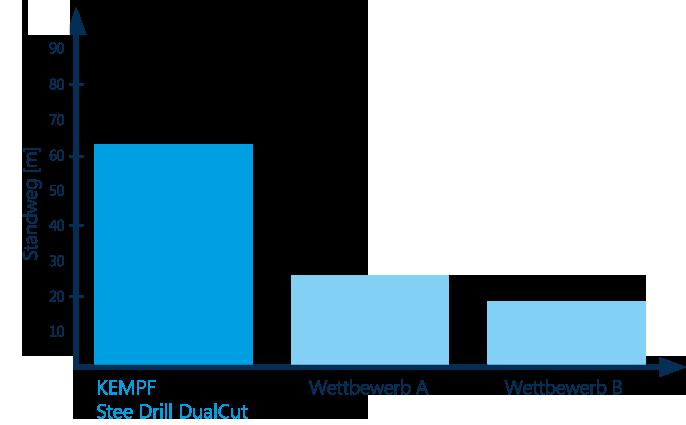 SteelDrill-CualCut-Grafik