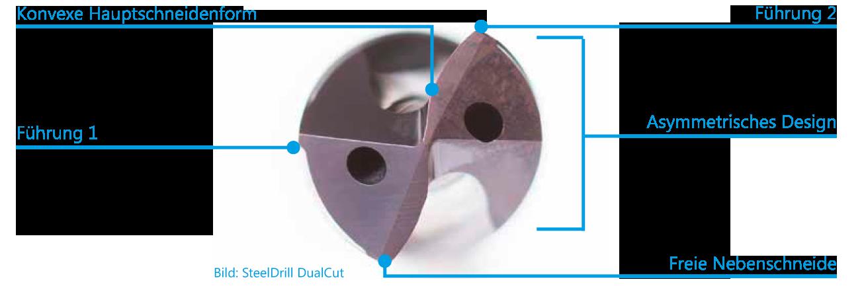 SteelDrill-CualCut-Grafik_2R7lpQKlafMT7R